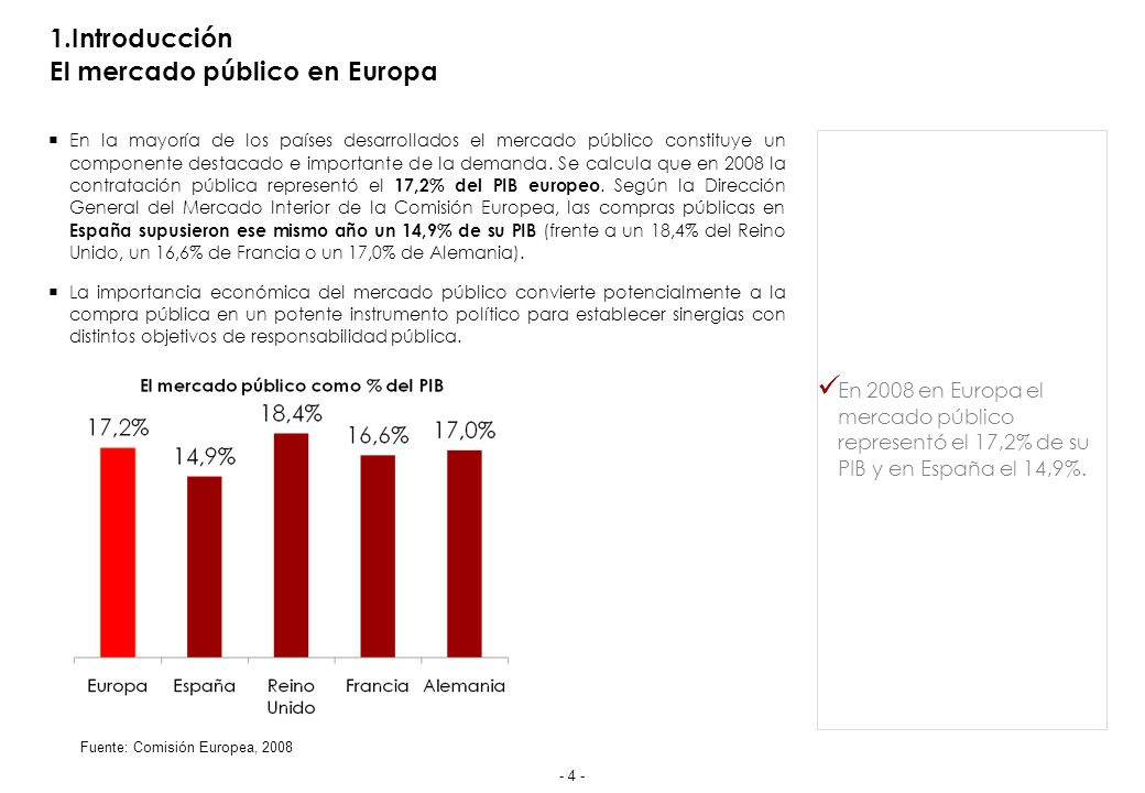 1.Introducción El mercado público en España
