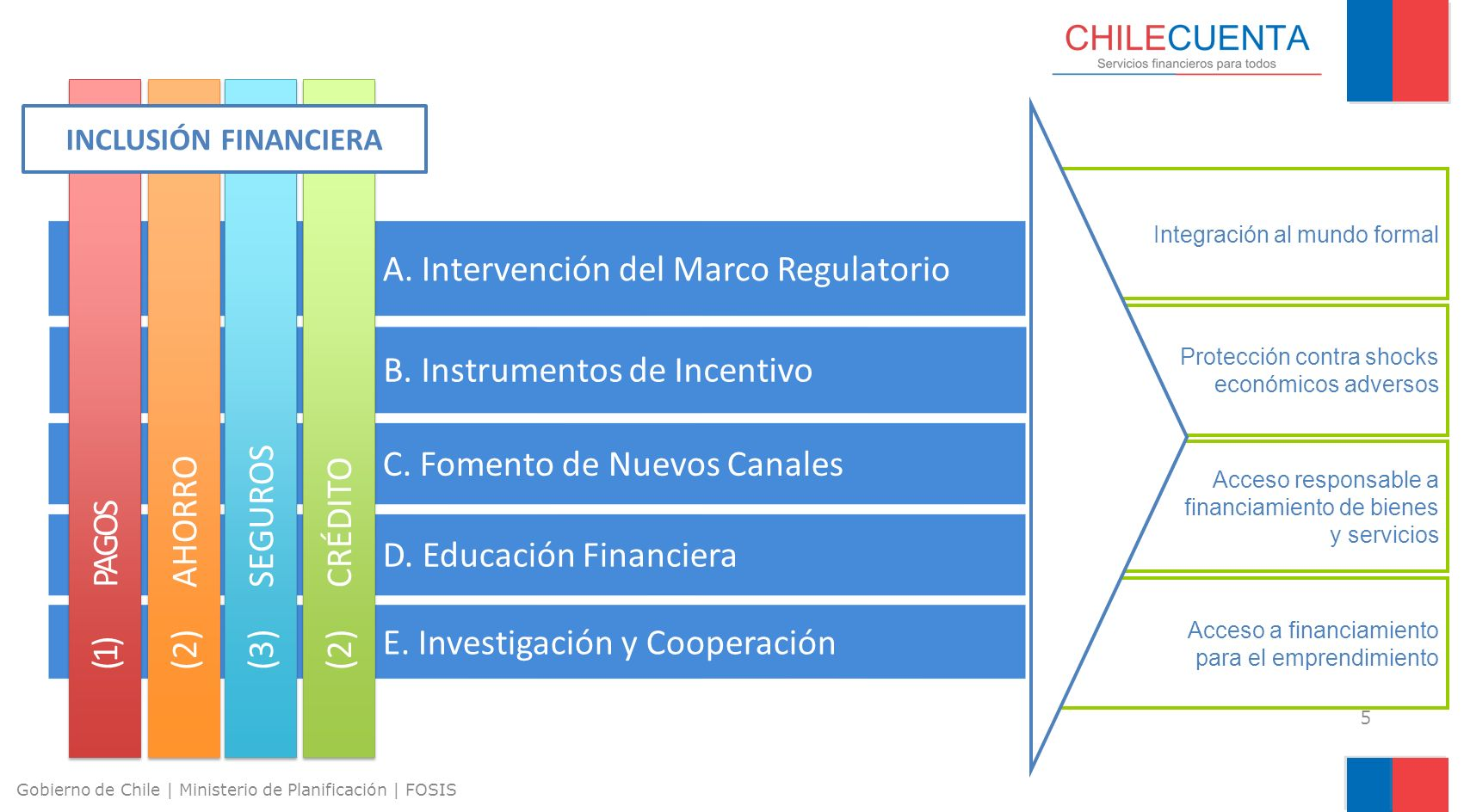 A. Intervención del Marco Regulatorio