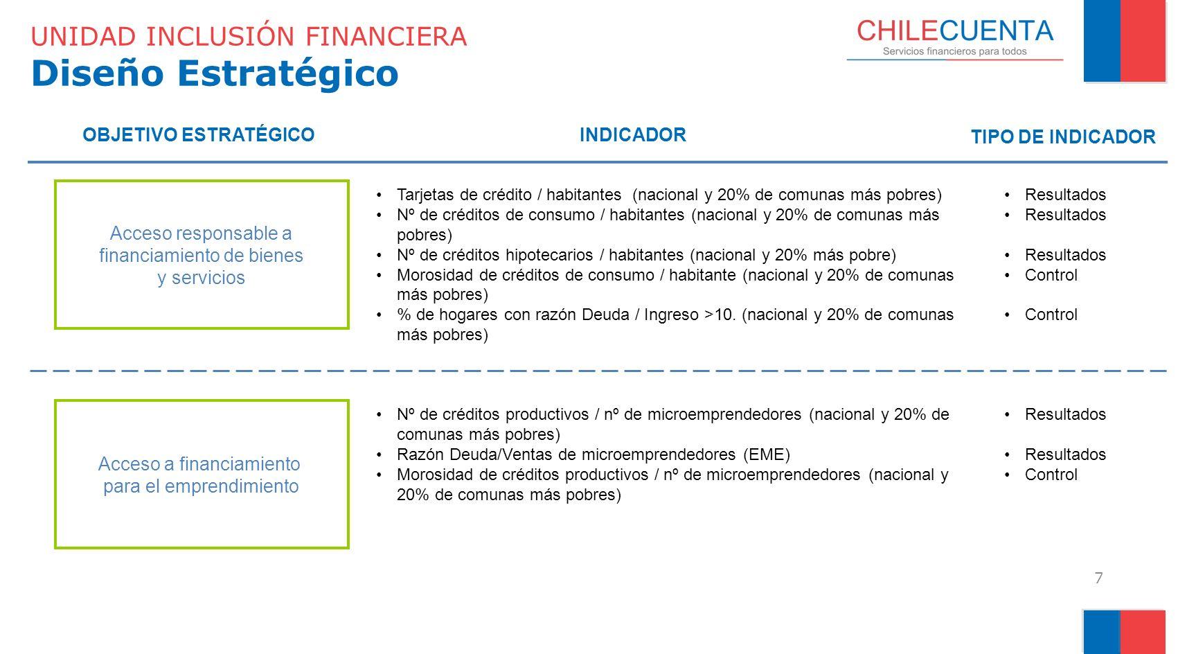 UNIDAD INCLUSIÓN FINANCIERA Diseño Estratégico