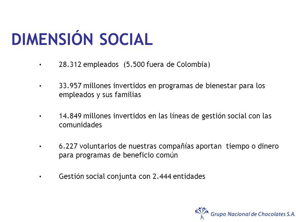 DIMENSIÓN SOCIAL 28.312 empleados (5.500 fuera de Colombia)