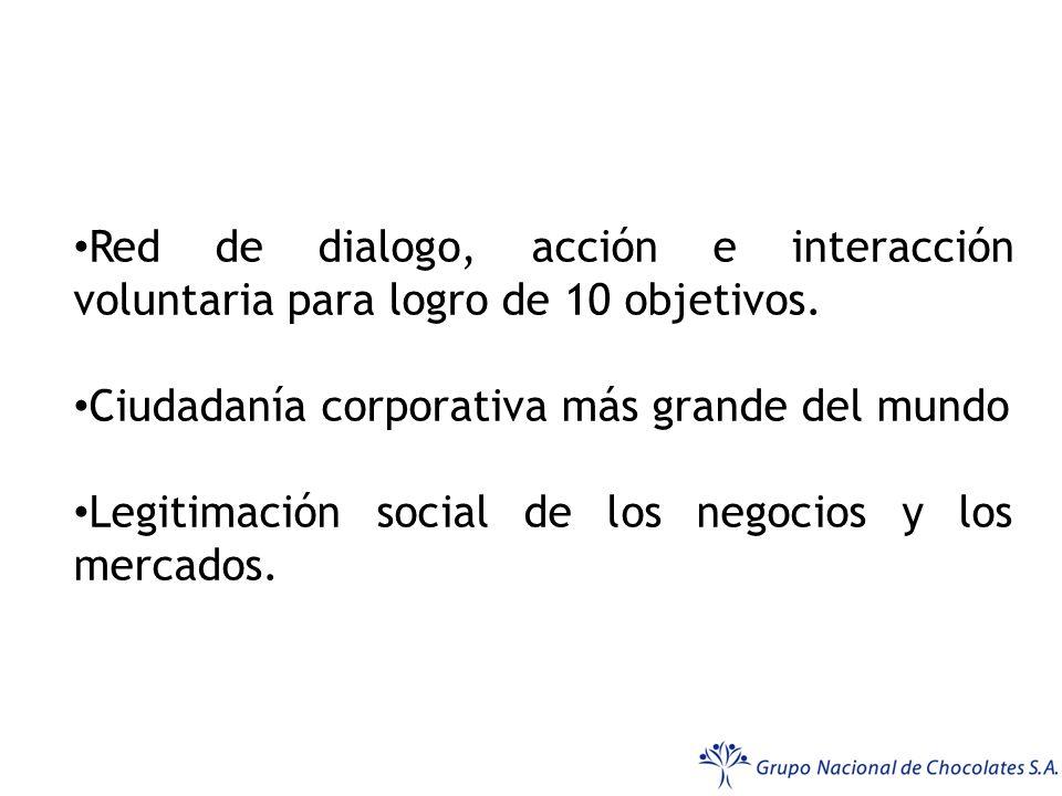 QUE ES PACTO GLOBAL Red de dialogo, acción e interacción voluntaria para logro de 10 objetivos. Ciudadanía corporativa más grande del mundo.