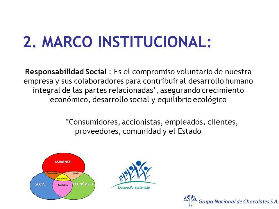 2. MARCO INSTITUCIONAL: