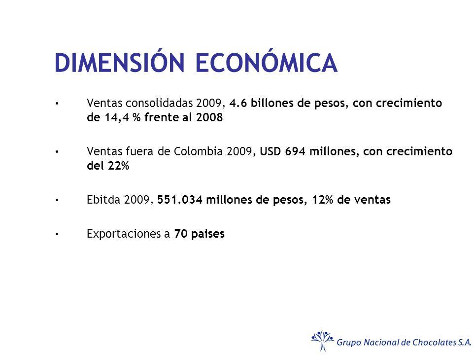 DIMENSIÓN ECONÓMICA Ventas consolidadas 2009, 4.6 billones de pesos, con crecimiento de 14,4 % frente al 2008.