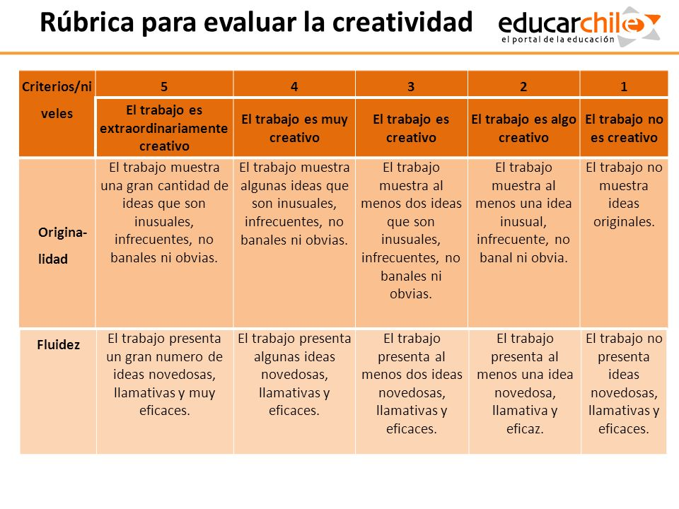 Rúbrica para evaluar la creatividad