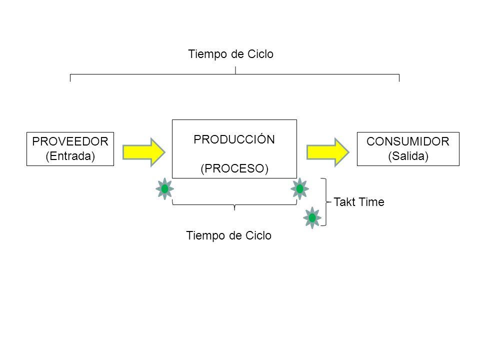 Tiempo de Ciclo PRODUCCIÓN. (PROCESO) PROVEEDOR.