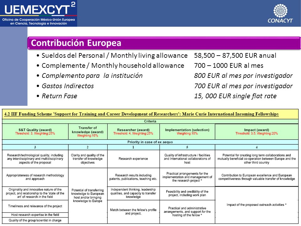 Contribución EuropeaSueldos del Personal / Monthly living allowance 58,500 – 87,500 EUR anual.