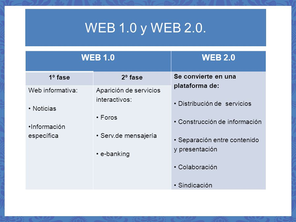 WEB 1.0 y WEB 2.0. WEB 1.0 WEB 2.0 1º fase 2º fase