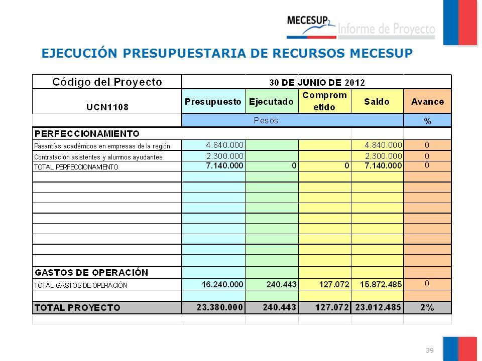 EJECUCIÓN PRESUPUESTARIA DE RECURSOS MECESUP