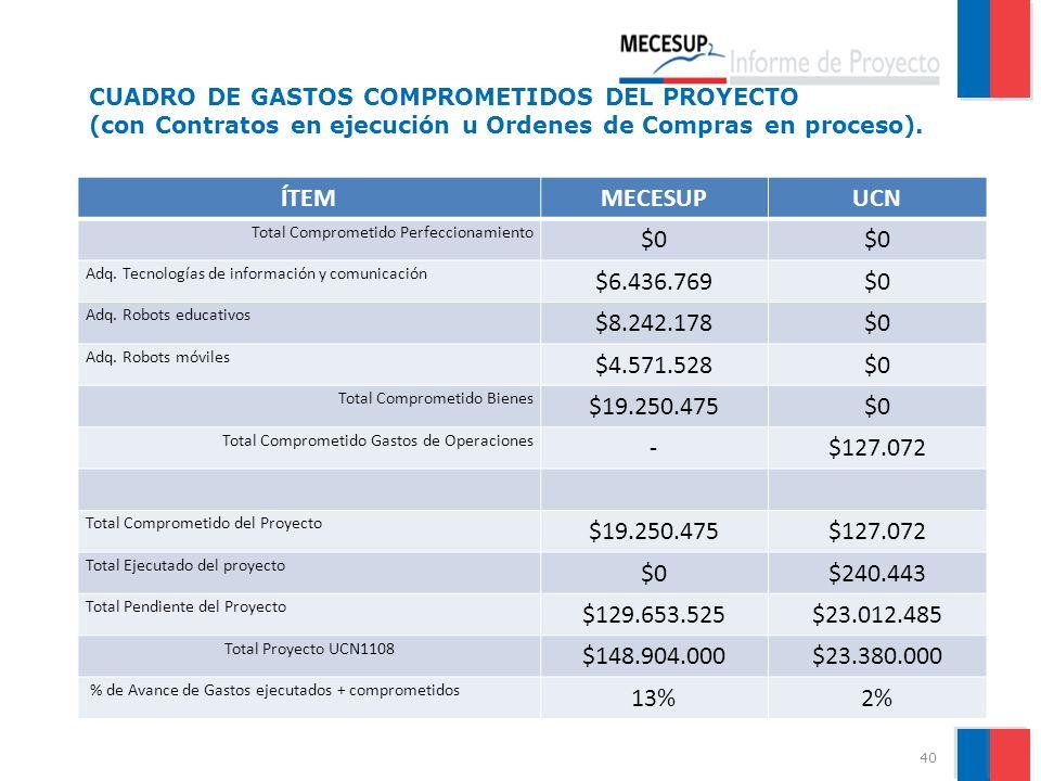 ÍTEM MECESUP UCN $0 $6.436.769 $8.242.178 $4.571.528 $19.250.475 -