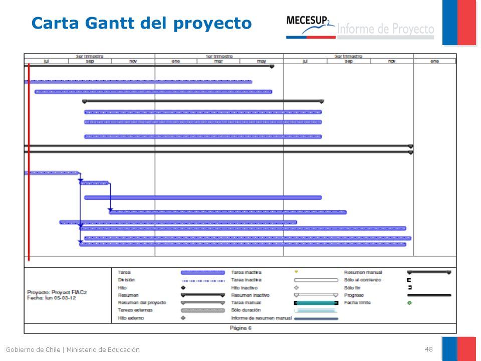Carta Gantt del proyecto