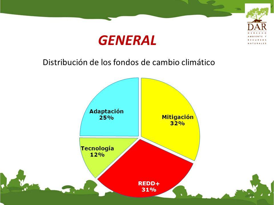 GENERAL Distribución de los fondos de cambio climático
