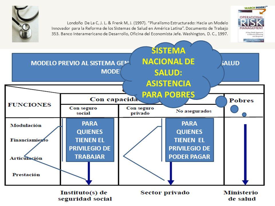 SISTEMA NACIONAL DE SALUD: ASISTENCIA PARA POBRES