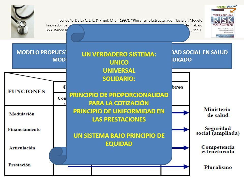PRINCIPIO DE PROPORCIONALIDAD PARA LA COTIZACIÓN