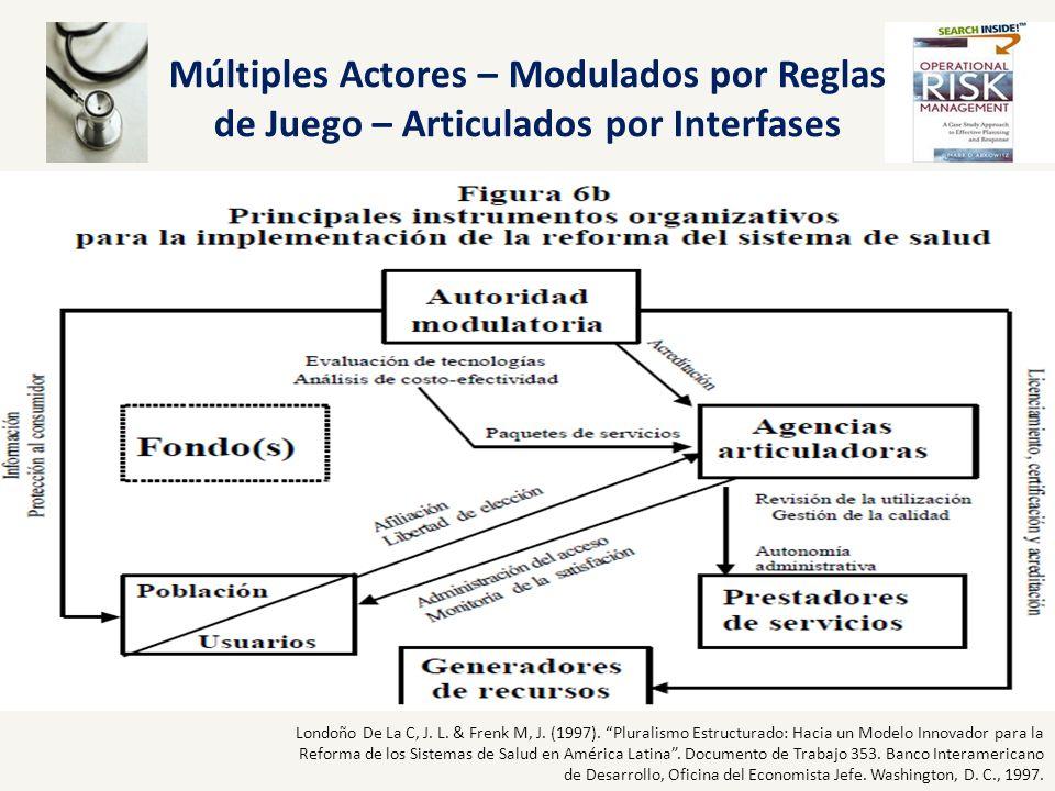 Múltiples Actores – Modulados por Reglas de Juego – Articulados por Interfases