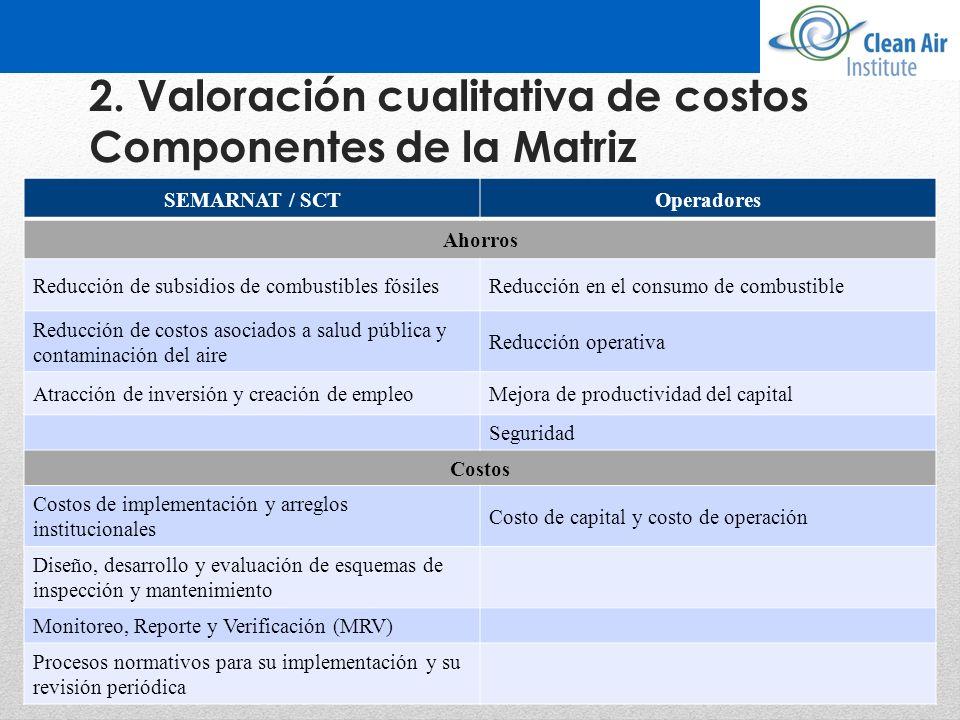 2. Valoración cualitativa de costos Componentes de la Matriz