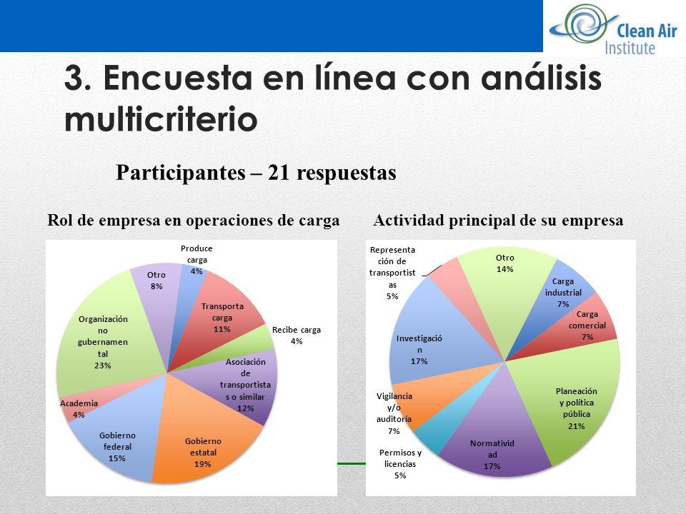 3. Encuesta en línea con análisis multicriterio