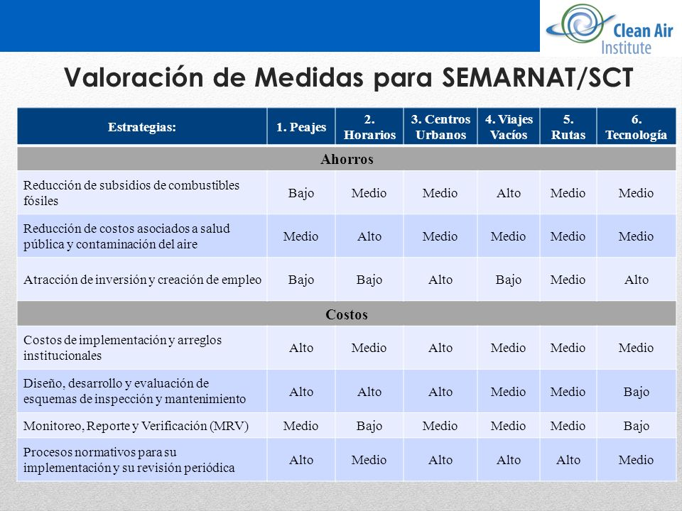 Valoración de Medidas para SEMARNAT/SCT