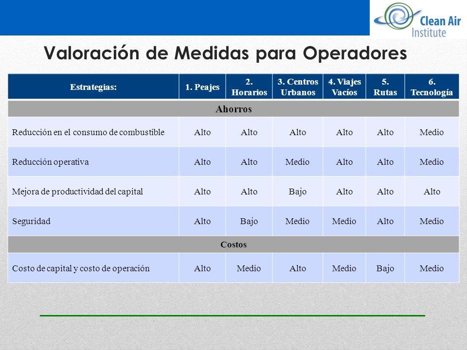 Valoración de Medidas para Operadores