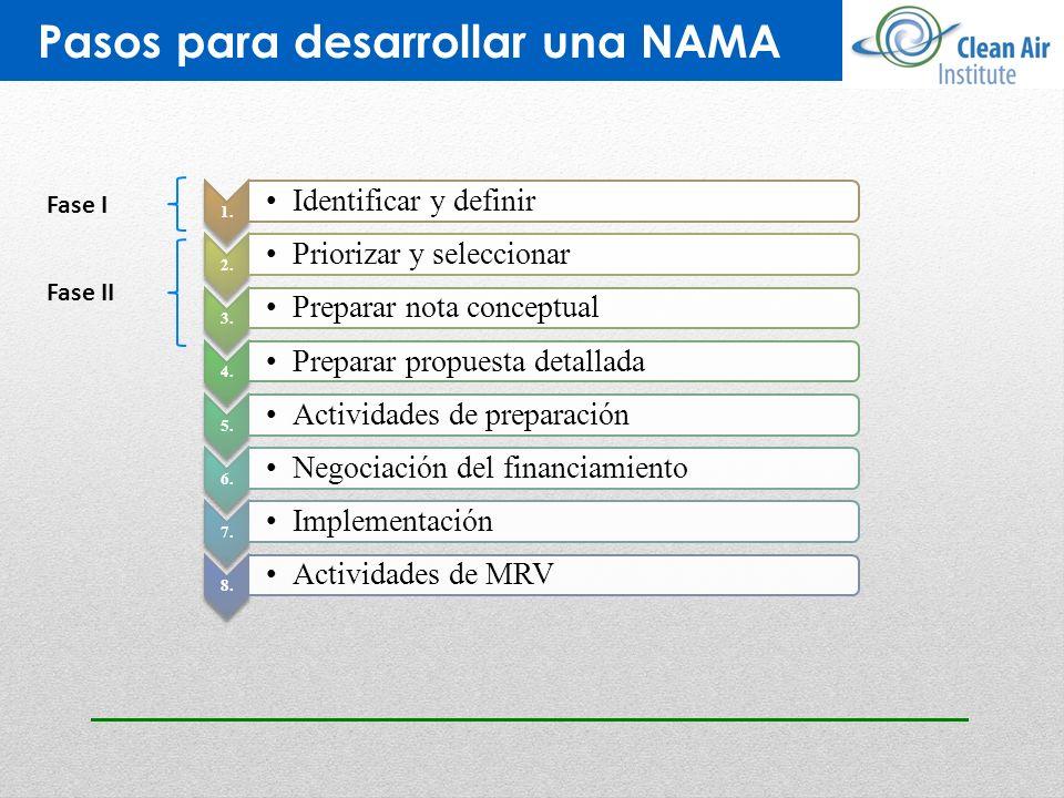 Pasos para desarrollar una NAMA