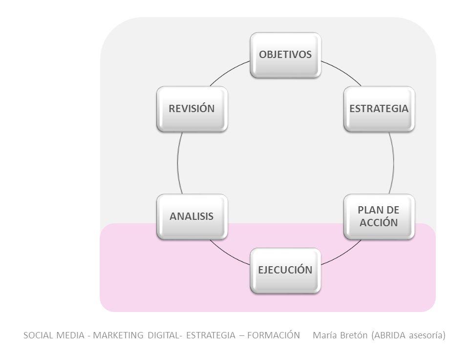 OBJETIVOS ESTRATEGIA PLAN DE ACCIÓN EJECUCIÓN ANALISIS REVISIÓN