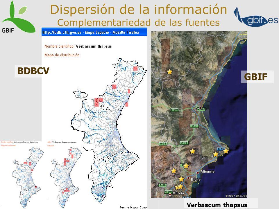 Dispersión de la información Complementariedad de las fuentes