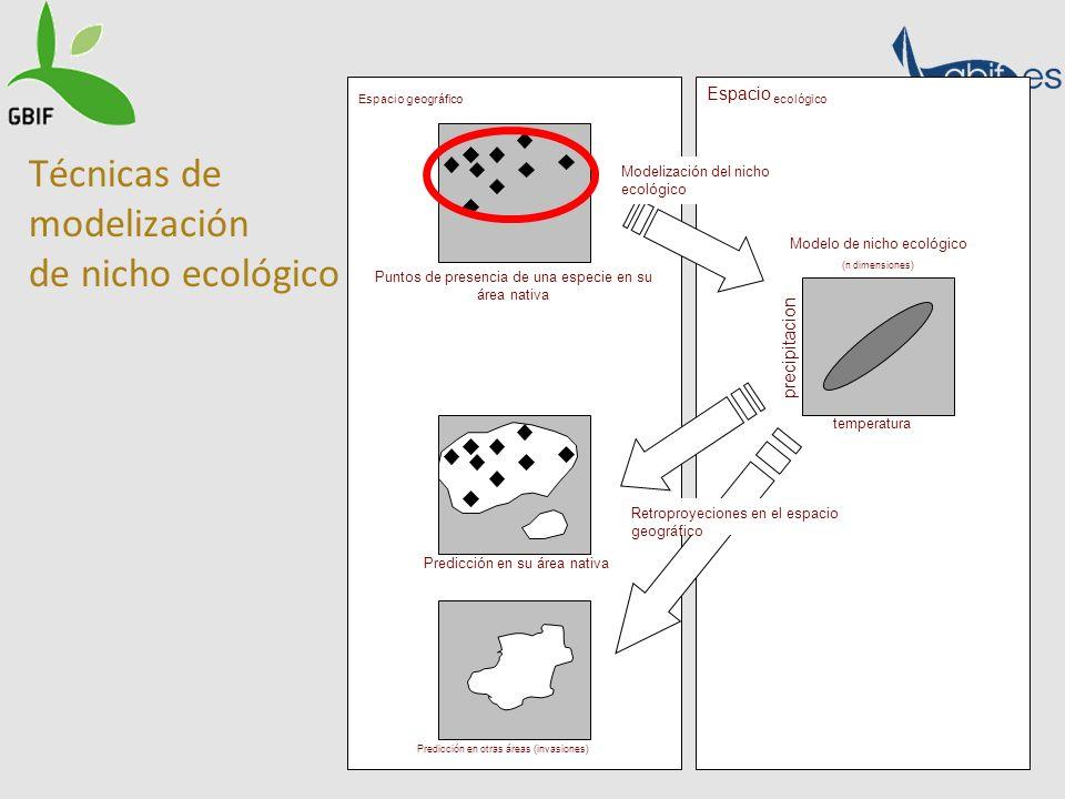 Técnicas de modelización de nicho ecológico Espacio geográfico