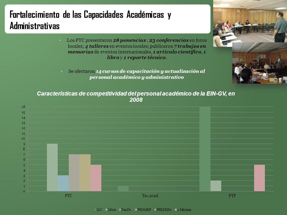 Fortalecimiento de las Capacidades Académicas y Administrativas