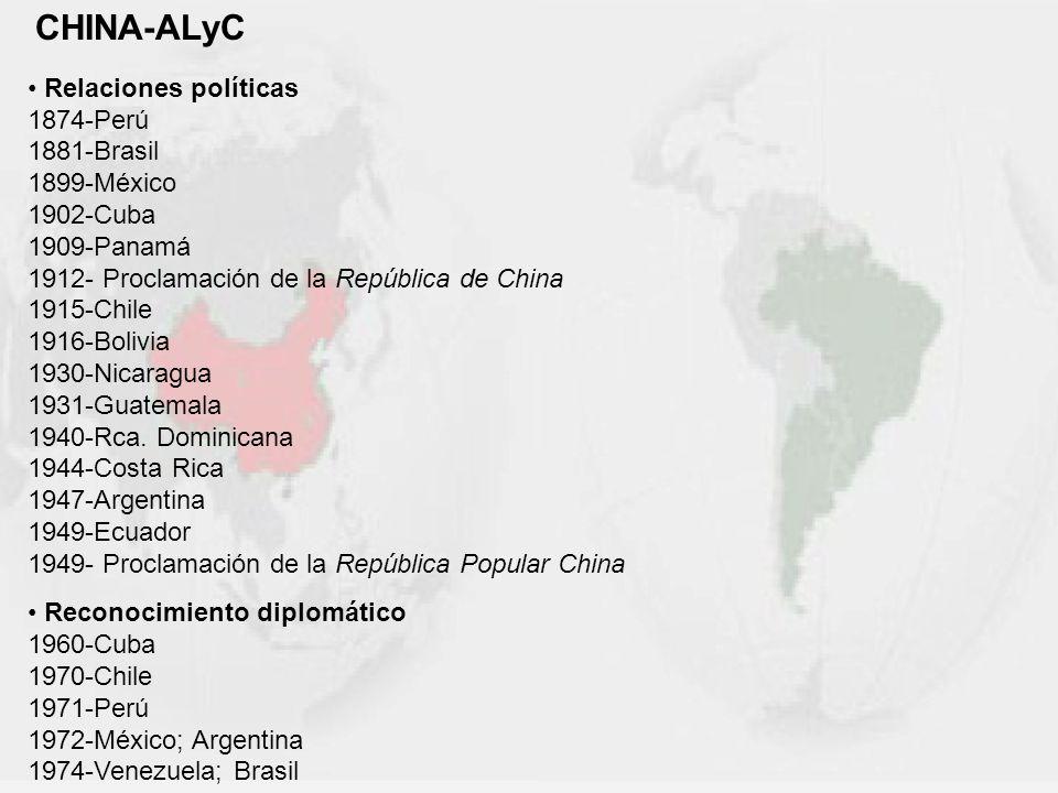 CHINA-ALyC Relaciones políticas. 1874-Perú. 1881-Brasil. 1899-México. 1902-Cuba. 1909-Panamá. 1912- Proclamación de la República de China.