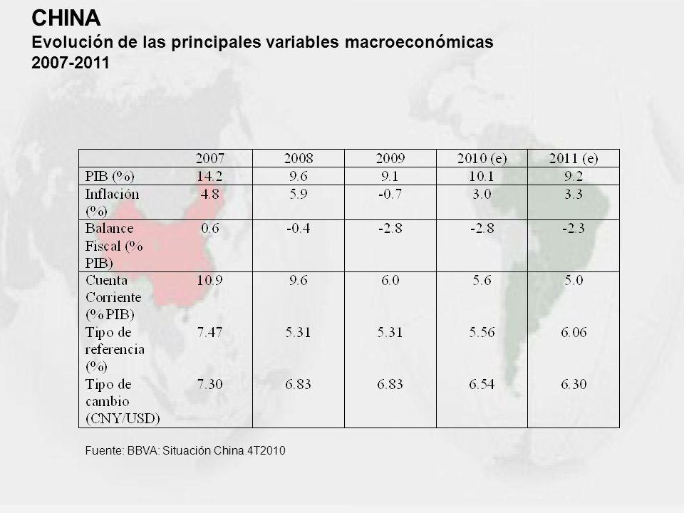 CHINA Evolución de las principales variables macroeconómicas 2007-2011