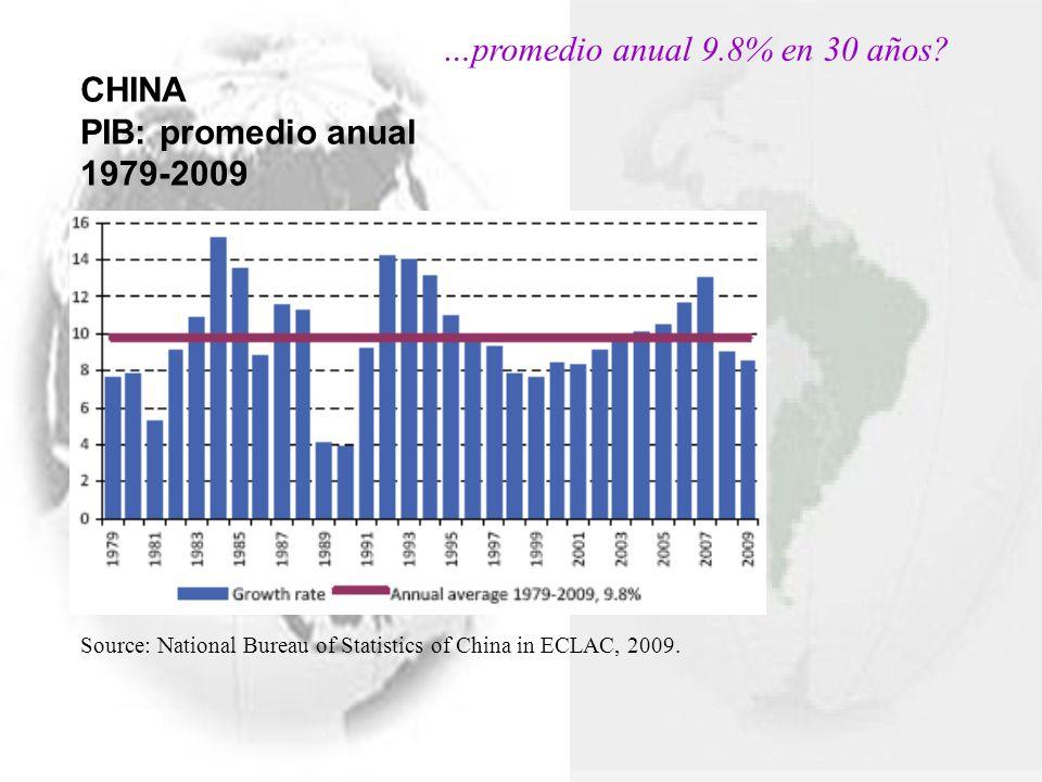 …promedio anual 9.8% en 30 años CHINA PIB: promedio anual 1979-2009