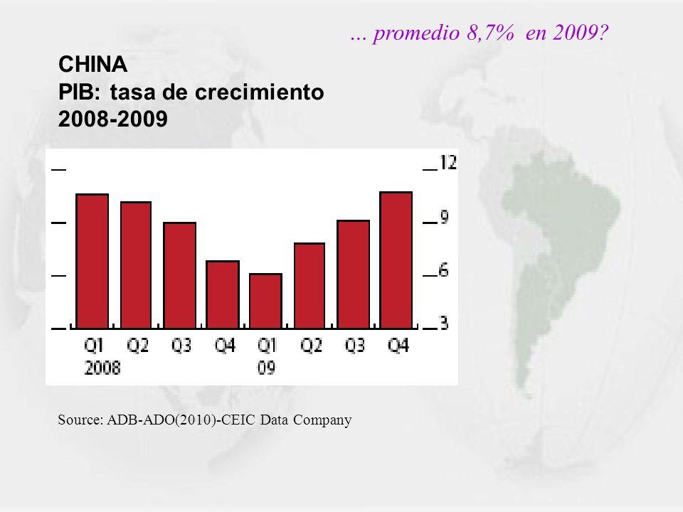 PIB: tasa de crecimiento 2008-2009