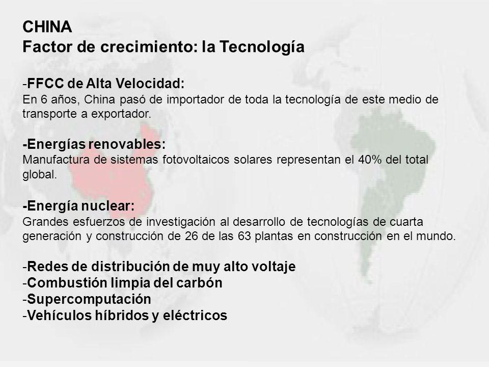 Factor de crecimiento: la Tecnología