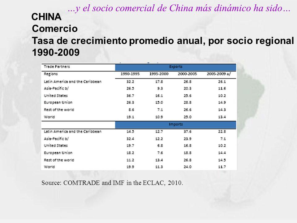 Tasa de crecimiento promedio anual, por socio regional 1990-2009