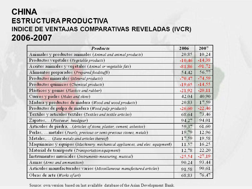 CHINA 2006-2007 ESTRUCTURA PRODUCTIVA