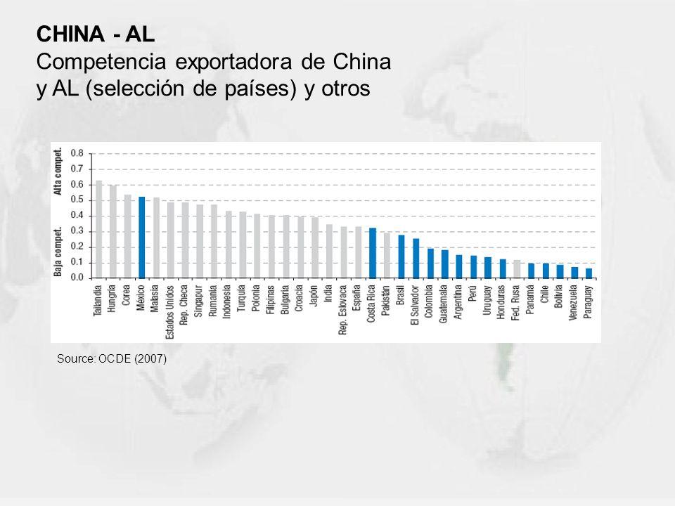 Competencia exportadora de China y AL (selección de países) y otros