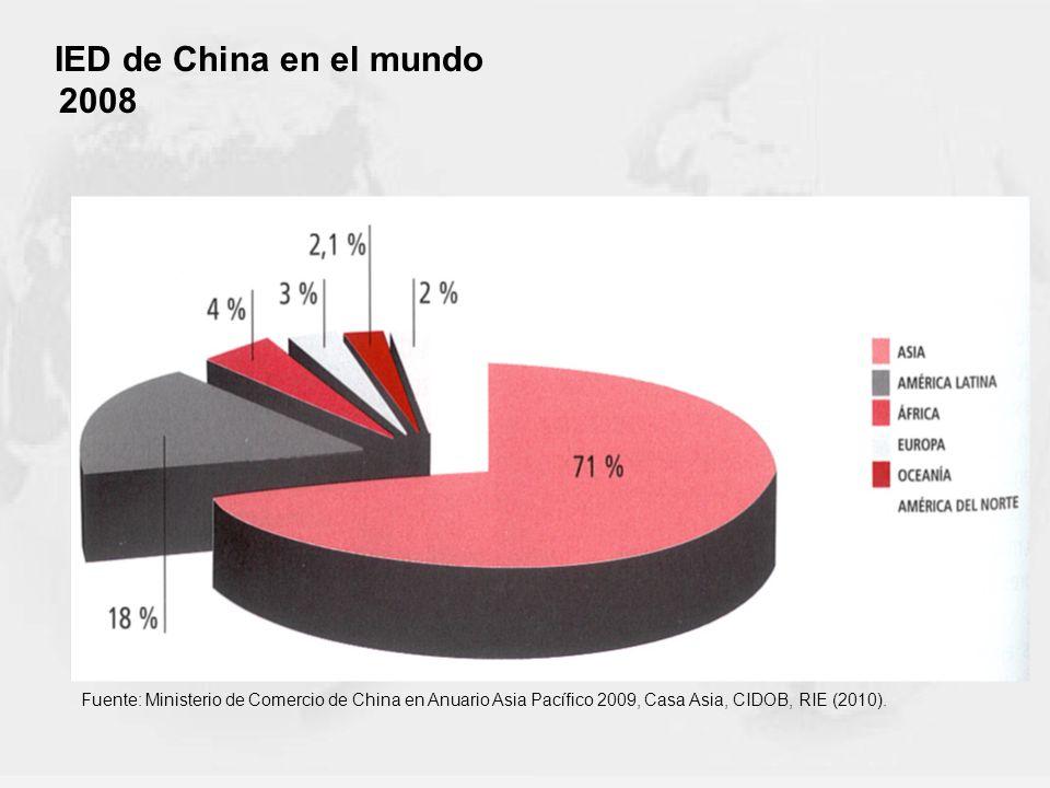 IED de China en el mundo 2008.