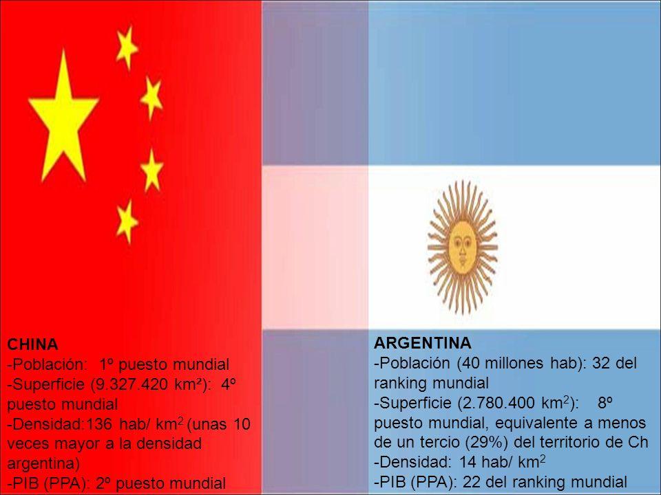 CHINA -Población: 1º puesto mundial. -Superficie (9.327.420 km²): 4º puesto mundial.