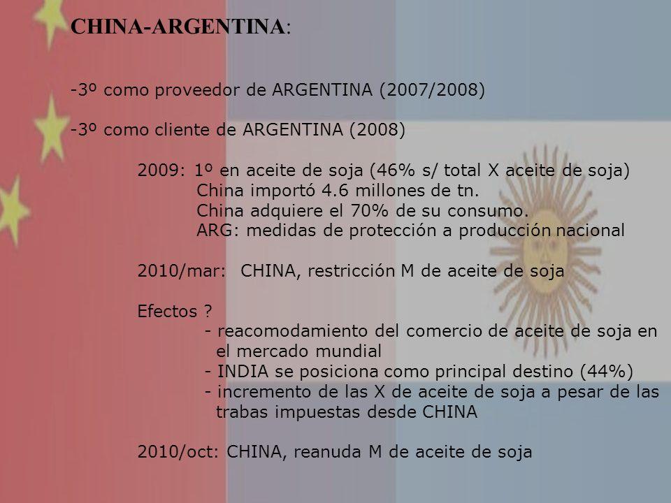 CHINA-ARGENTINA: 3º como proveedor de ARGENTINA (2007/2008)