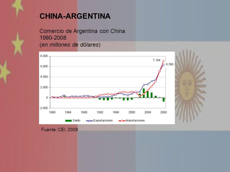 CHINA-ARGENTINA Comercio de Argentina con China 1980-2008