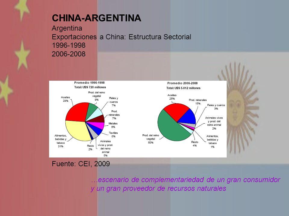 CHINA-ARGENTINA Argentina Exportaciones a China: Estructura Sectorial