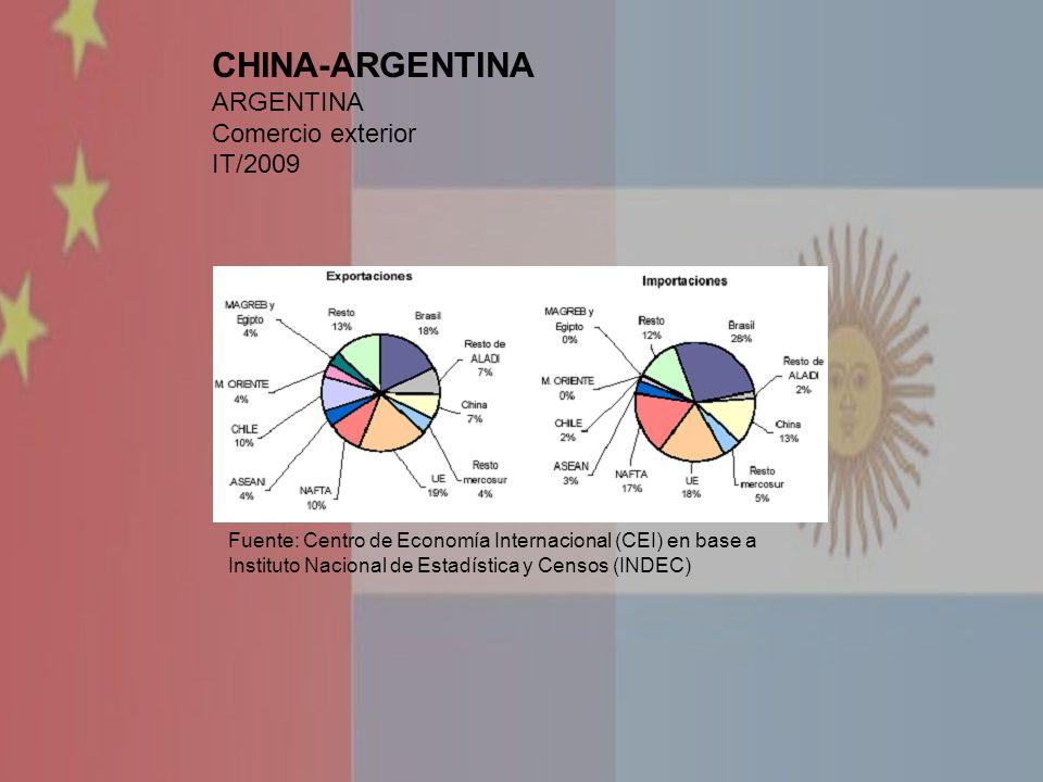 CHINA-ARGENTINA ARGENTINA Comercio exterior IT/2009