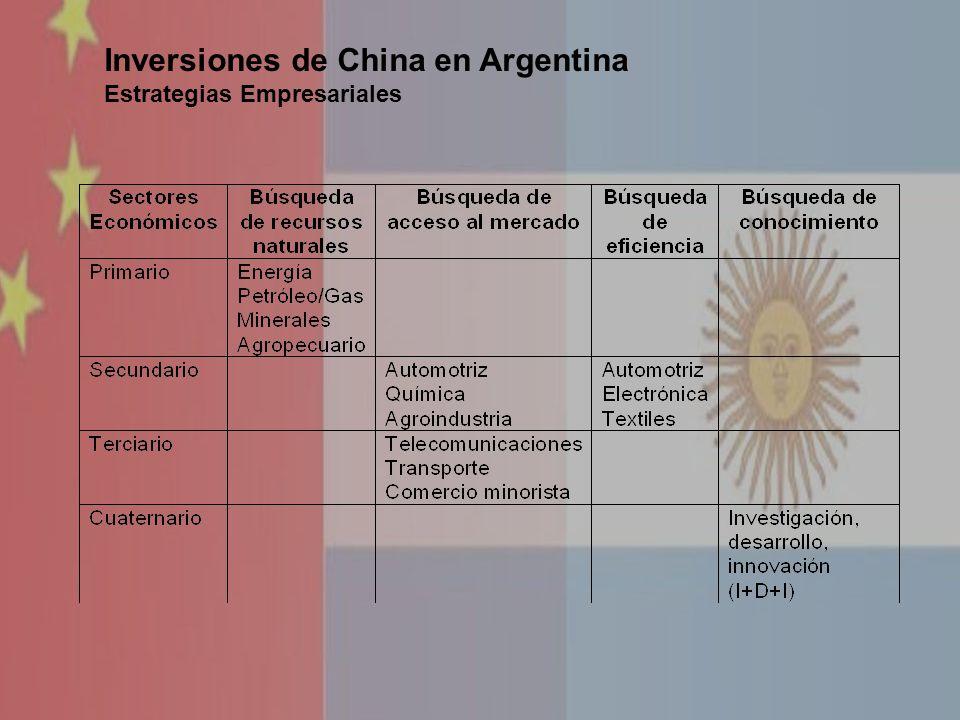 Inversiones de China en Argentina