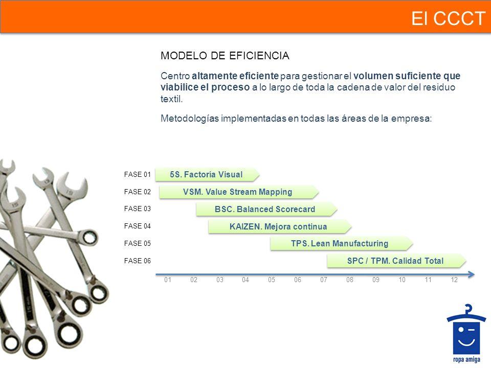 El CCCT MODELO DE EFICIENCIA