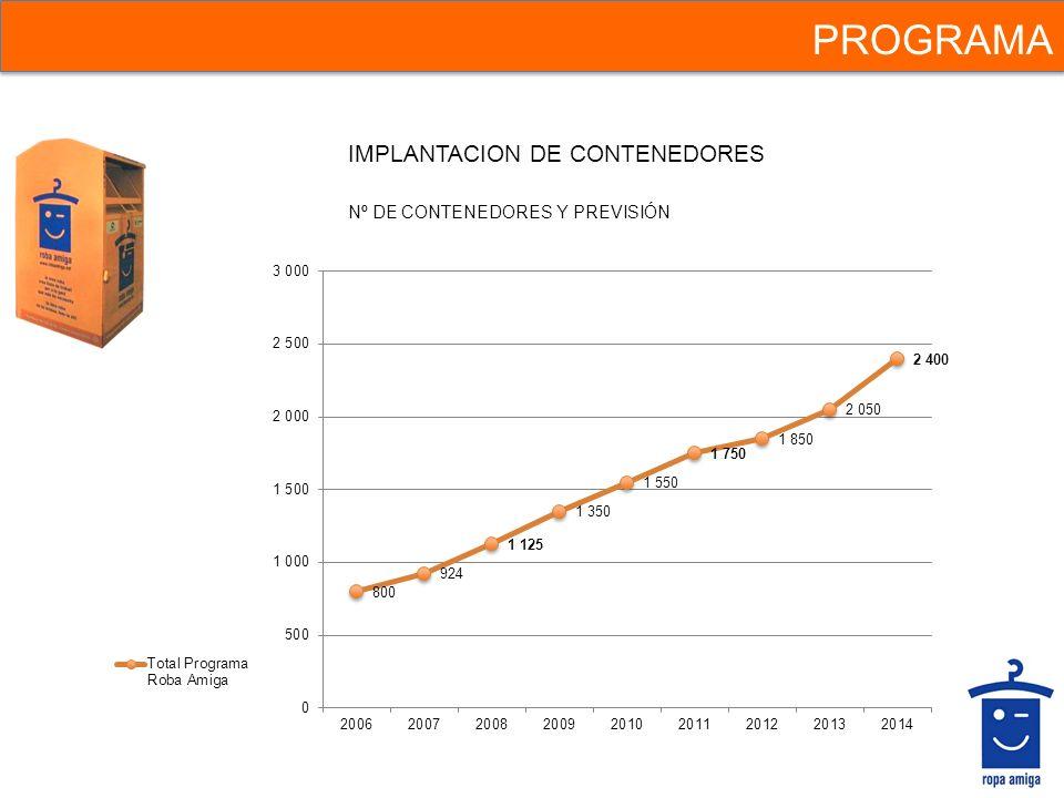 PROGRAMA IMPLANTACION DE CONTENEDORES Nº DE CONTENEDORES Y PREVISIÓN
