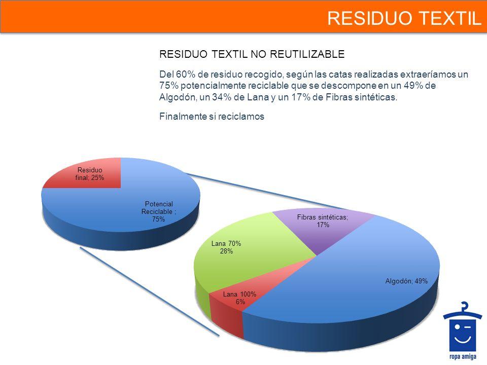 RESIDUO TEXTIL RESIDUO TEXTIL NO REUTILIZABLE