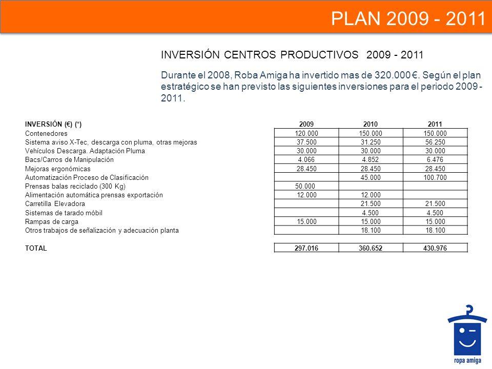 PLAN 2009 - 2011 INVERSIÓN CENTROS PRODUCTIVOS 2009 - 2011