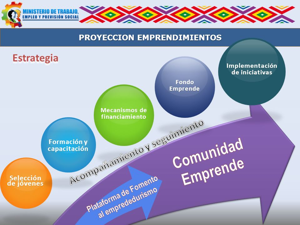 Implementación de iniciativas