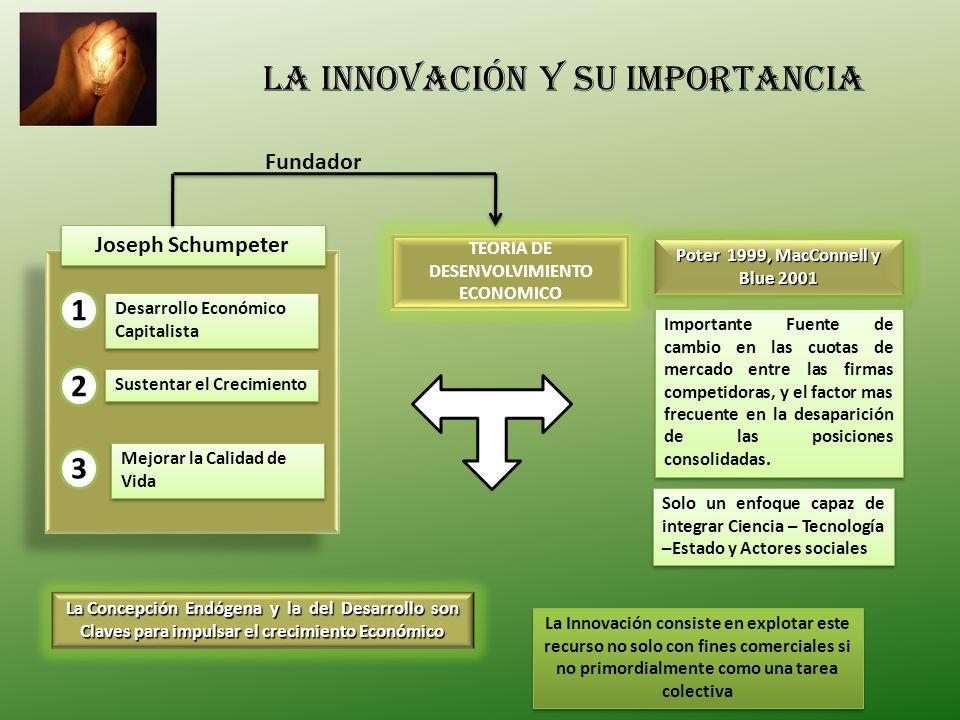 La innovación y su importancia