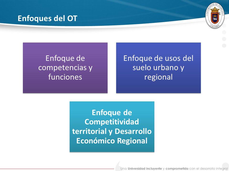 Enfoque de Competitividad territorial y Desarrollo Económico Regional