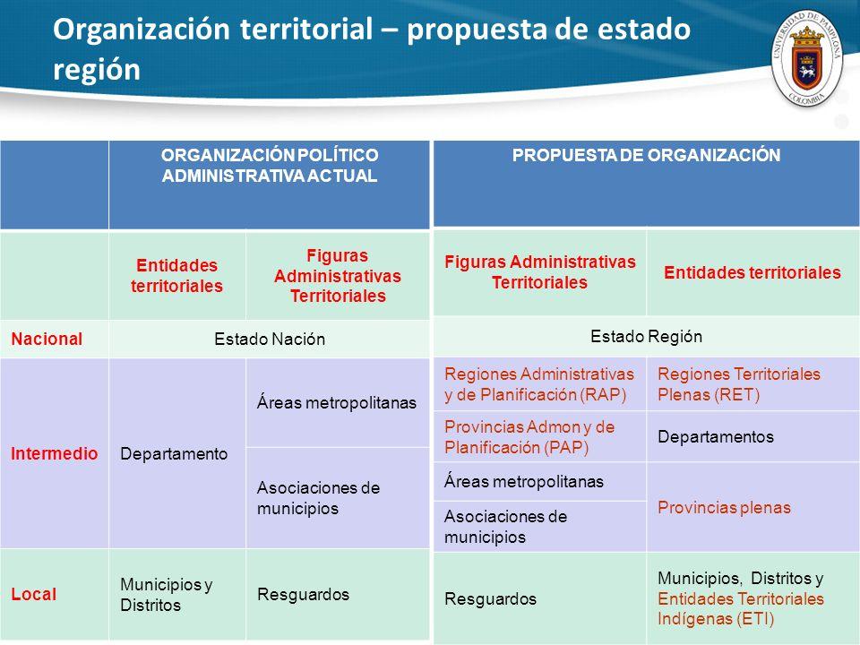Organización territorial – propuesta de estado región